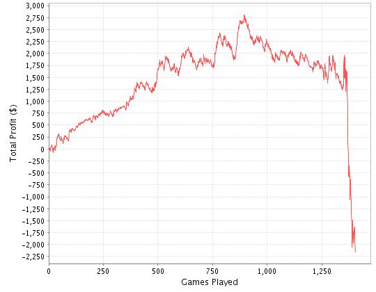 How to read poker graphs casino club bonus