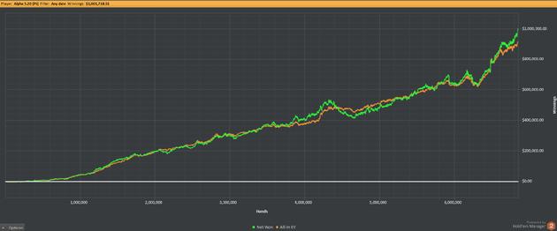 1m graphs