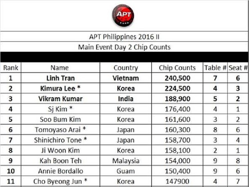 APT Philippines II – Day 2 Chip Counts