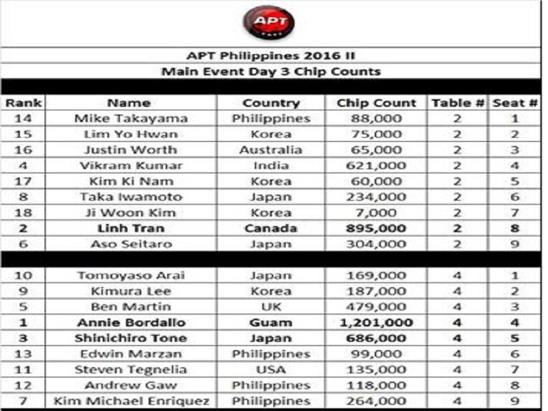 APT Philippines II – Day 3 Chip Counts