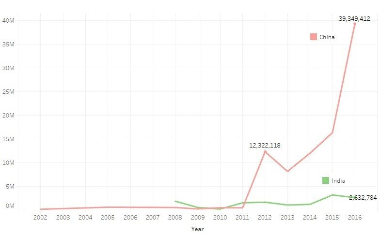Graph 3: Total cumulated earnings China versus India (USD) -– Data thehendonmob.com