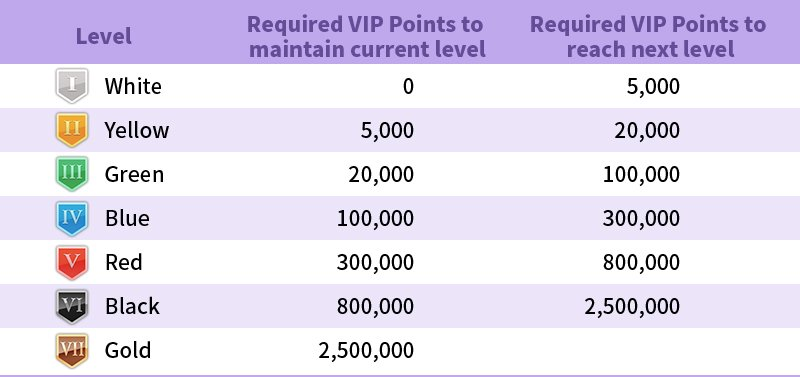 J88poker-VIPlevels