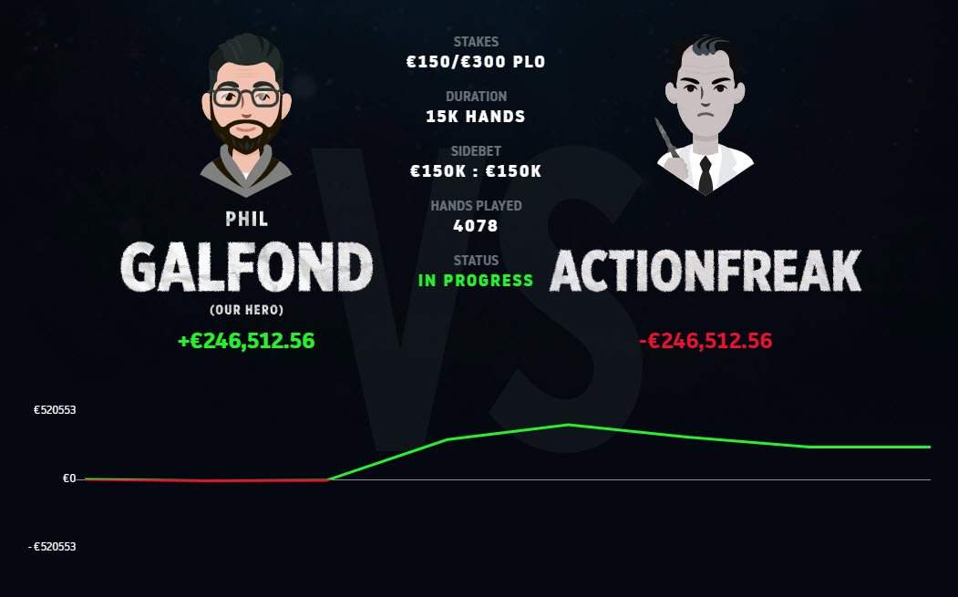 Phil Galfond Still Leads after 'ActionFreak' Bags a €74K Profit in Last Session; Ships another Victory in Jungleman Mini Challenge