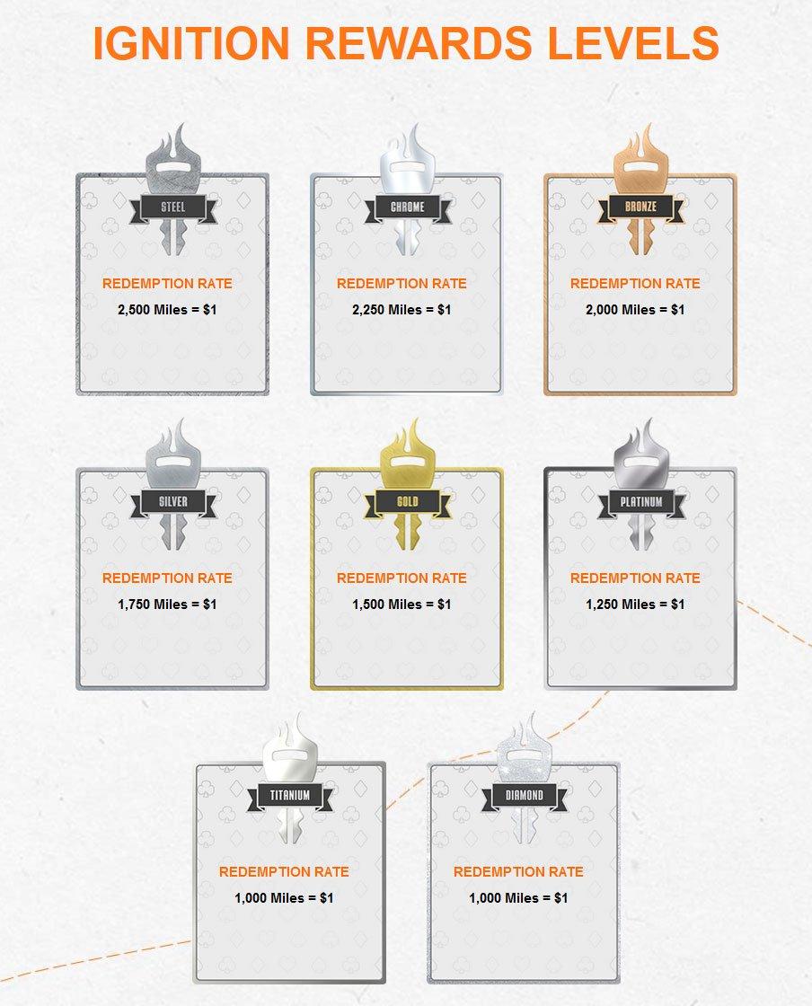 Ignition Reward Levels